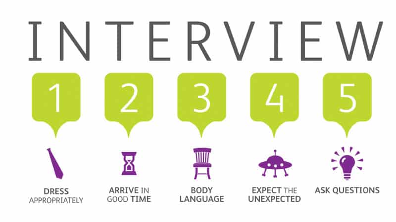 interview checklist large Our Resources